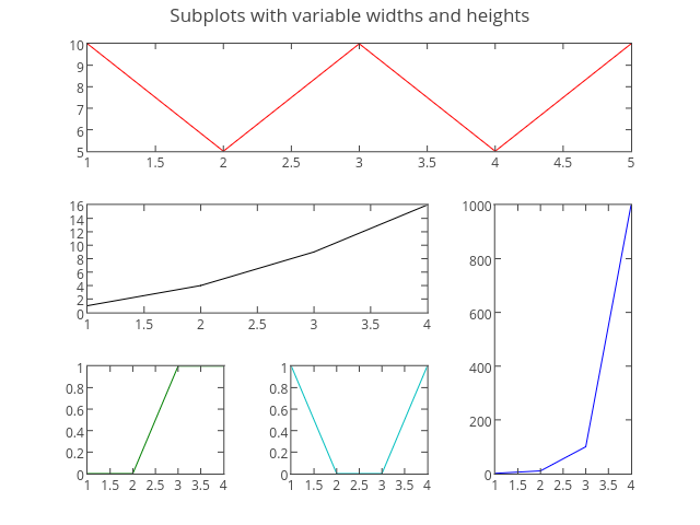 Subplots with variable widths and heights | line chart made by Tarzzz | plotly
