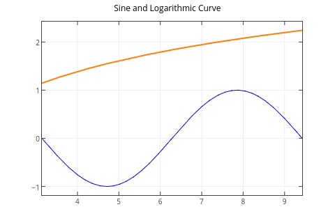 Sine and Logarithmic Curve | line chart made by Tarzzz | plotly