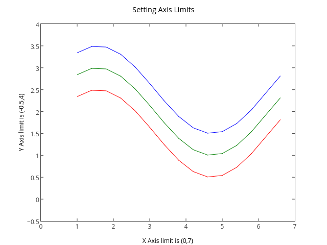 Setting Axis Limits | line chart made by Tarzzz | plotly