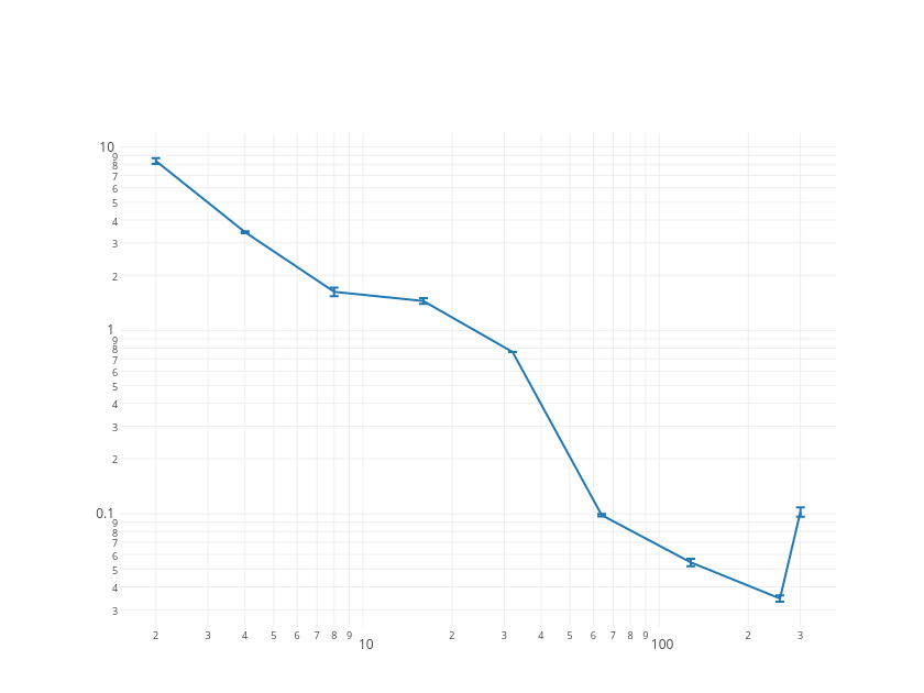 | line chartwith vertical error bars made by Tarzzz | plotly