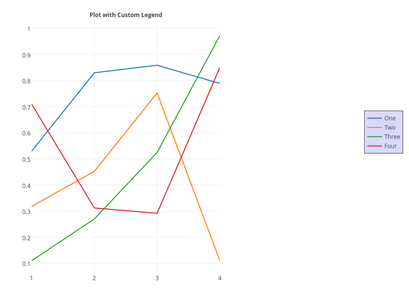 Plot with Custom Legend | line chart made by Tarzzz | plotly
