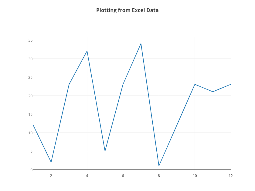 Plotting from Excel Data | line chart made by Tarzzz | plotly