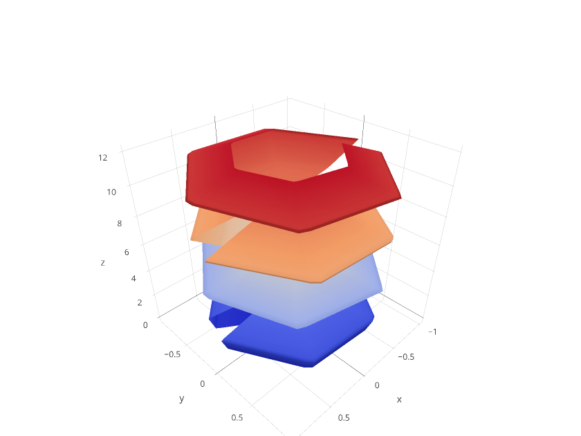 MATLAB® 3D Surface Plots | Examples | Plotly
