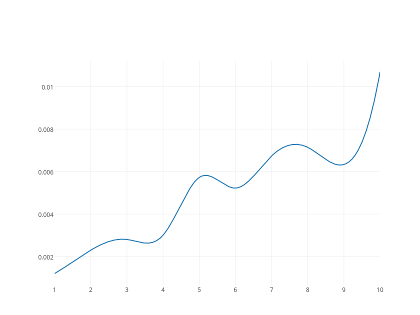 | line chart made by Tarzzz | plotly