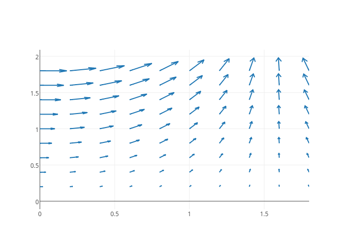 line chart made by Tarzzz | plotly