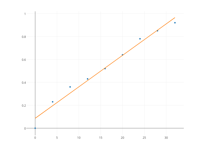 MATLAB Line and Scatter | Examples | Plotly