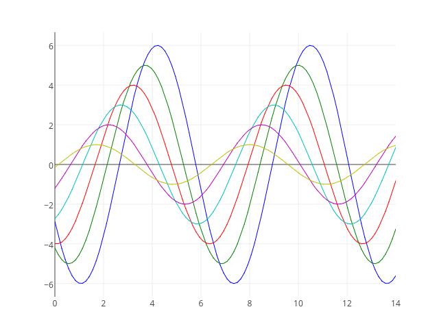 _line0, _line1, _line2, _line3, _line4, _line5 | line chart made by Tarzzz | plotly