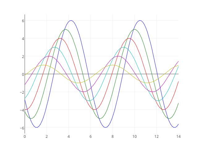 _line0, _line1, _line2, _line3, _line4, _line5 | line chart made by Tarzzz | plotly
