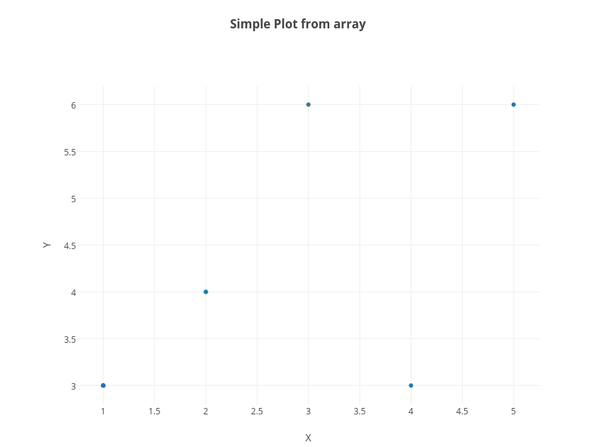 Simple Plot from array | scatter chart made by Tarzzz | plotly