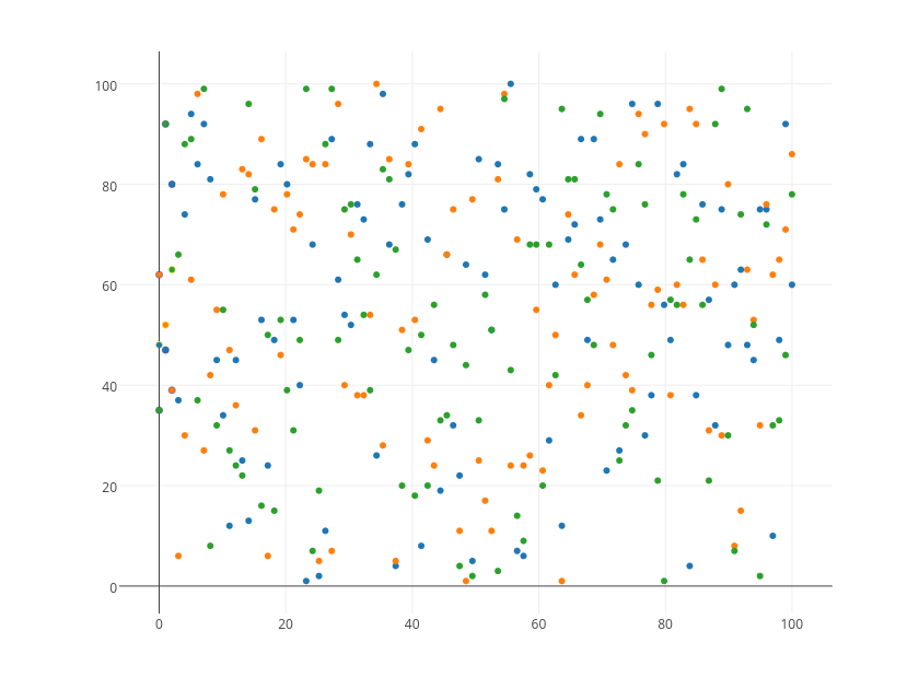 MATLAB Scatter | Examples | Plotly