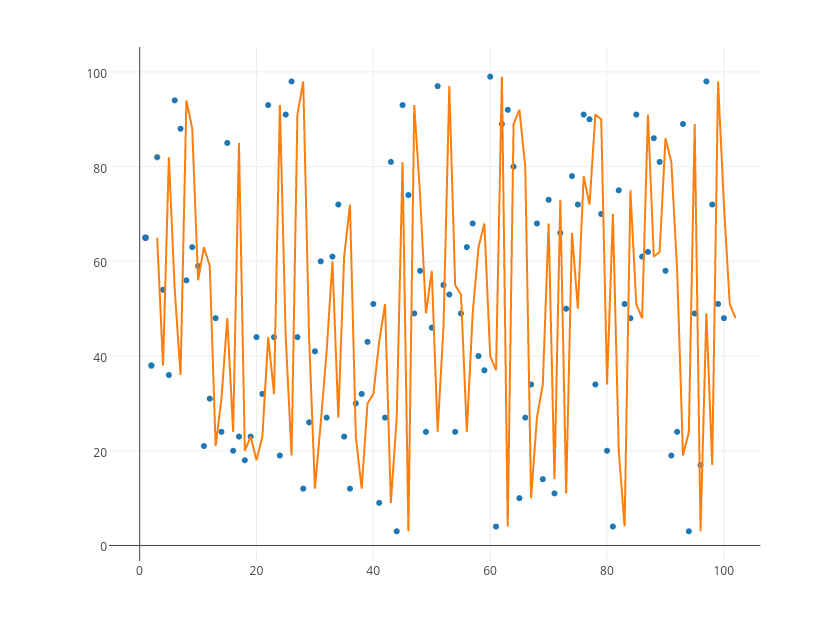 | scatter chart made by Tarzzz | plotly
