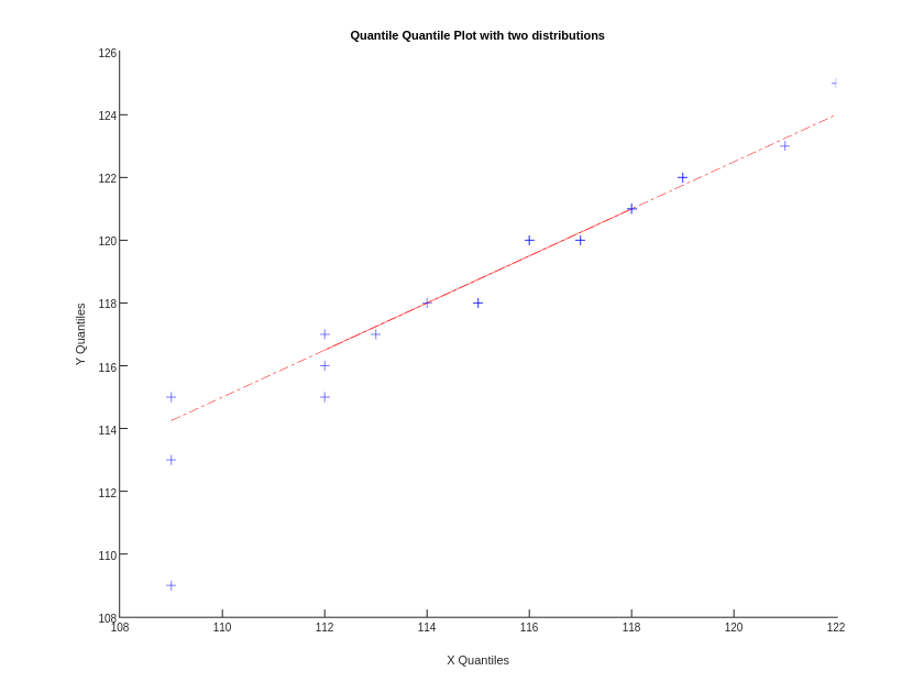 Quantile Quantile Plot with two distributions | line chart made by Tarzzz | plotly