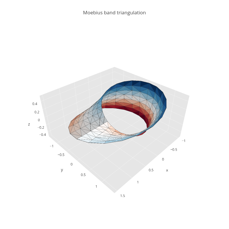 Moebius band triangulation | mesh3d made by Tarzzz | plotly