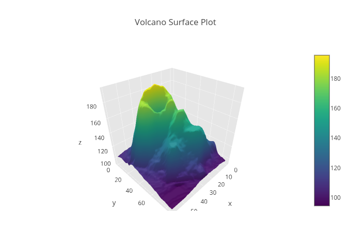How to create a 3d surface plot in excel best excel for 3d plot online