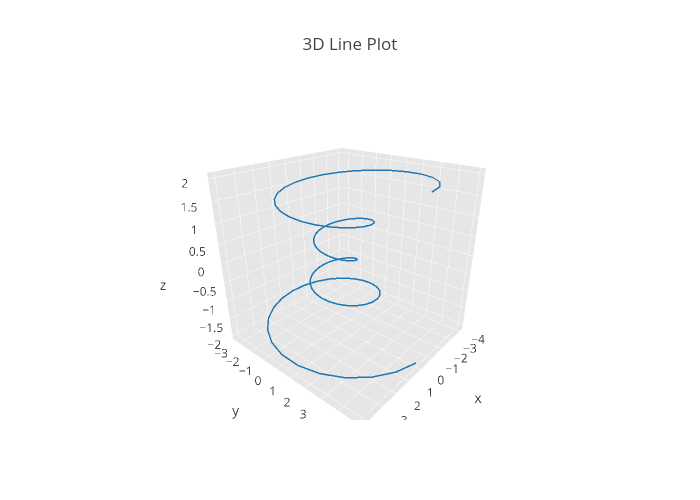 3D Line Plot | scatter3d made by Tarzzz | plotly