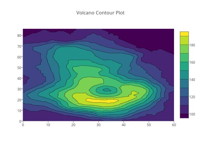 Volcano Contour Plot | contour made by Tarzzz | plotly