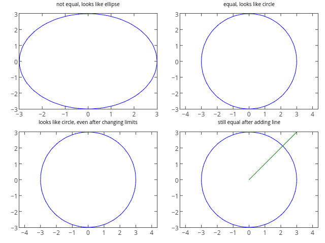 matplotlib Axes | Examples | Plotly