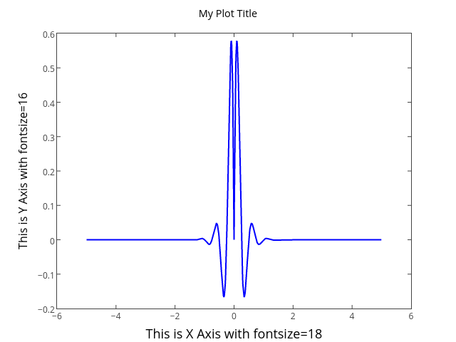 My Plot Title | line chart made by Tarzzz | plotly