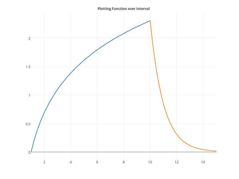 Plotting Function over interval | line chart made by Tarzzz1 | plotly