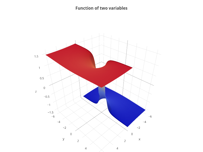 Function of two variables | surface made by Tarzzz1 | plotly