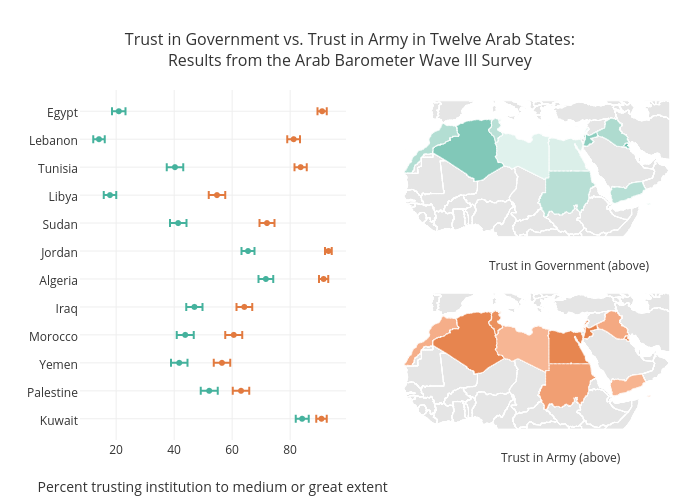 Trust in Government vs. Trust in Army in Twelve Arab States:Results from the Arab Barometer Wave III Survey | scatter chart made by Taylorlong | plotly