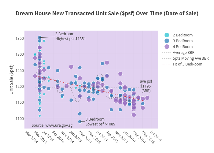 Dream House New Transacted Unit Sale ($psf) Over Time (Date of Sale) | scatter chart made by Tbeehoon | plotly