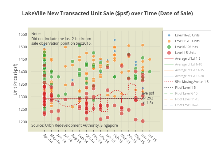 LakeVilleNew Transacted Unit Sale ($psf) over Time (Date of Sale)   scatter chart made by Tbeehoon   plotly