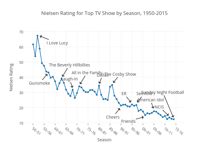 Nielsen Rating for Top TV Show by Season, 1950-2015 | line