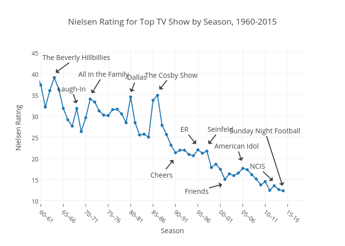 Nielsen Rating for Top TV Show by Season, 1960-2015 | line