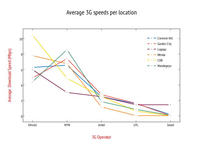 Average 3G speeds per location