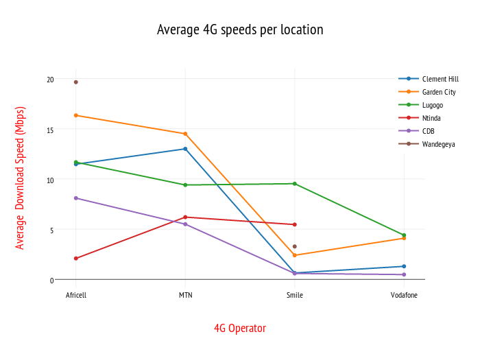 Average 4G speeds per location