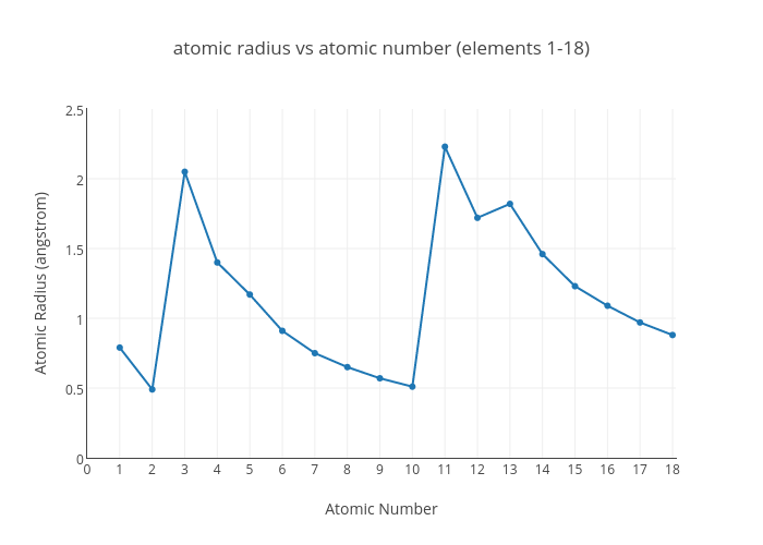 diagram atomic number gallery how to guide and refrence