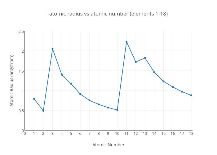Atomic radius vs atomic number elements 1 18 scatter chart made atomic radius vs atomic number elements 1 18 scatter chart made by teddylambert plotly ccuart Gallery
