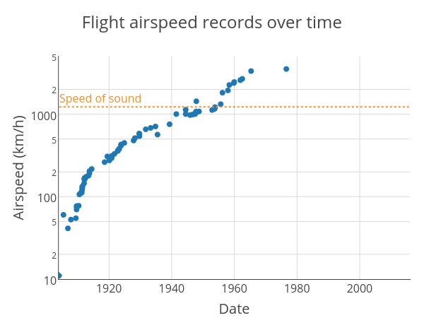 Flight airspeed records over time
