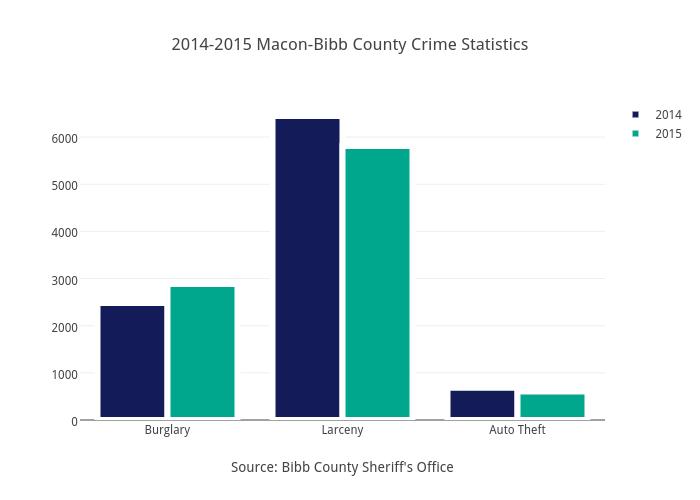 2014-2015 Macon-Bibb County Crime Statistics   bar chart made by Telegraphga   plotly