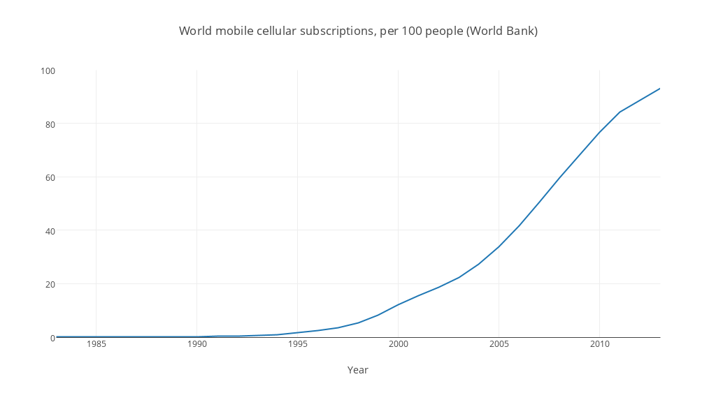World mobile cellular subscriptions, per 100 people (World Bank)