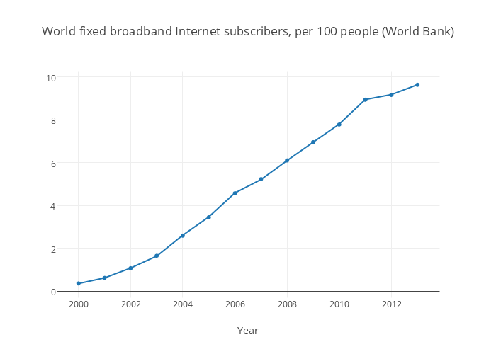 World fixed broadband Internet subscribers, per 100 people (World Bank)
