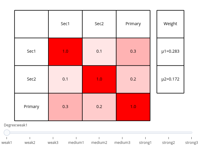 {'font': {'size': 20}} | heatmap made by Terrorprince | plotly