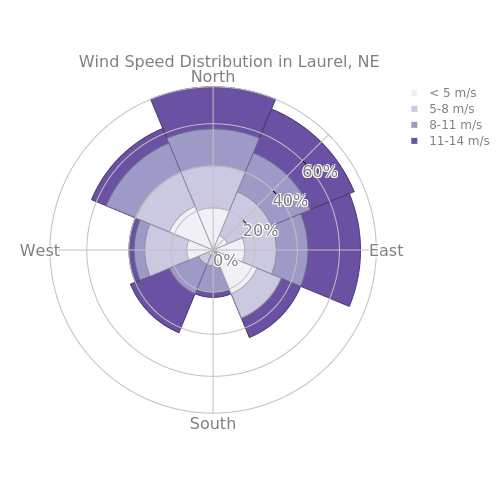 Wind Speed Distribution in Laurel, NE | area made by Test-runner | plotly