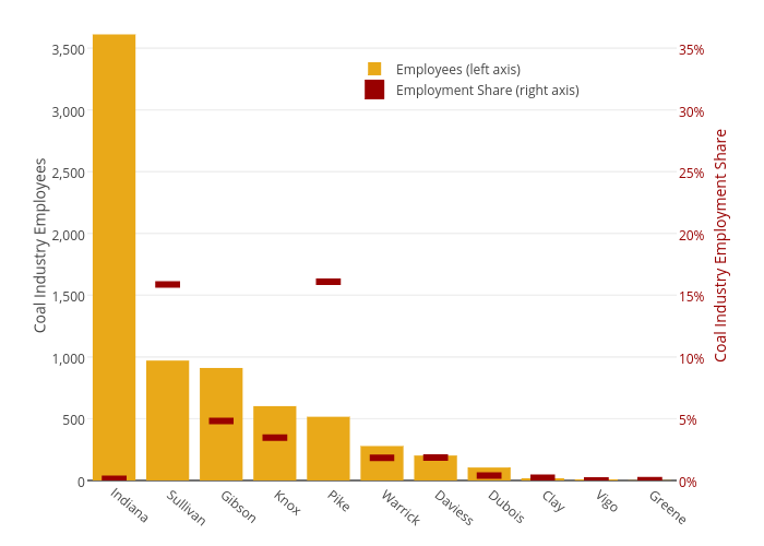 Coal Industry Employees (left axis) vs Coal Industry Employment Share (right axis)