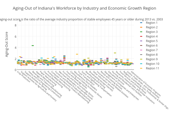 Aging-Out of Indiana's Workforce by Industry and Economic Growth Region