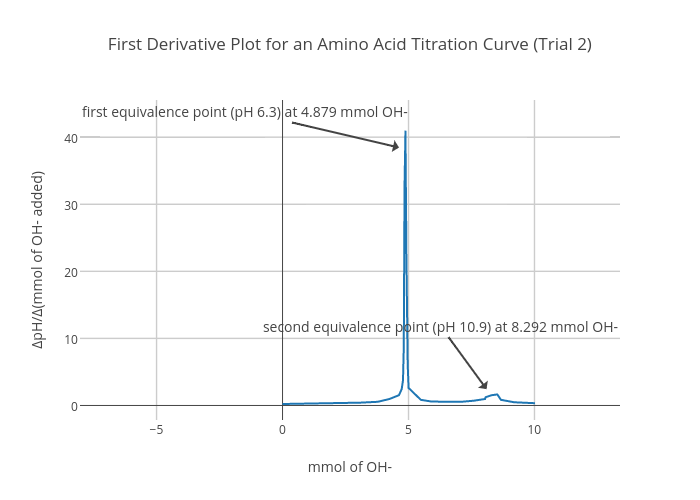 First Derivative Plot for an Amino Acid Titration Curve