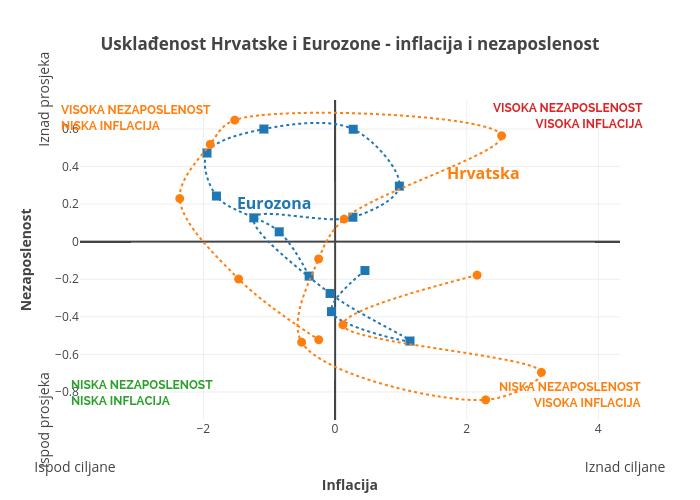 Usklađenost Hrvatske i Eurozone- inflacija i nezaposlenost | line chart made by Tgloban | plotly