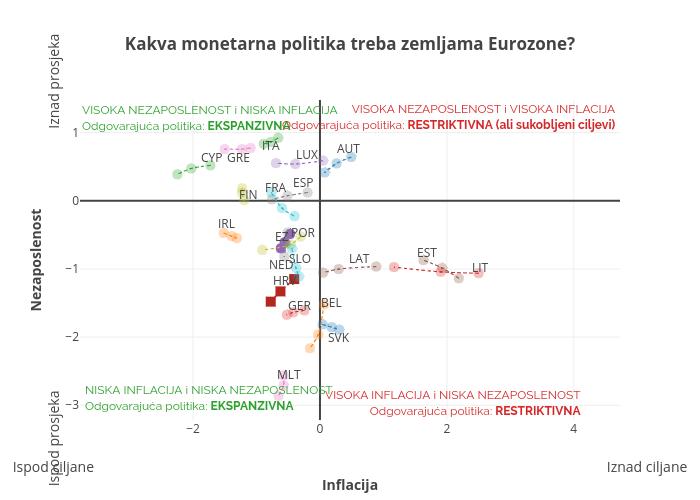 Kakva monetarna politika treba zemljama Eurozone?   line chart made by Tgloban   plotly