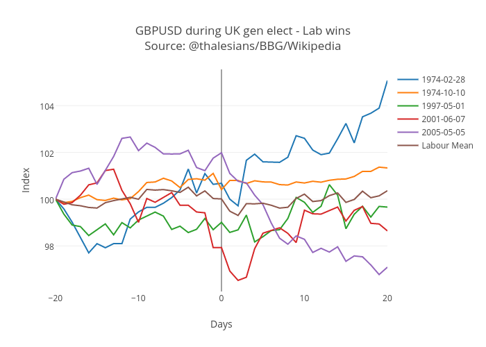 GBPUSD during UK gen elect - Lab wins<br>Source: @thalesians/BBG/Wikipedia