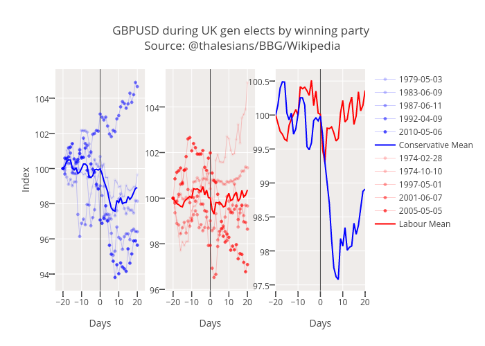 GBPUSD during UK gen elects by winning party Source: @thalesians/BBG/Wikipedia |  made by Thalesians | plotly