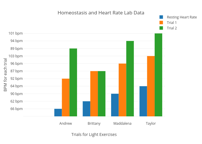 Homeostasis and Heart Rate Lab Data | bar chart made by Thaught13 | plotly