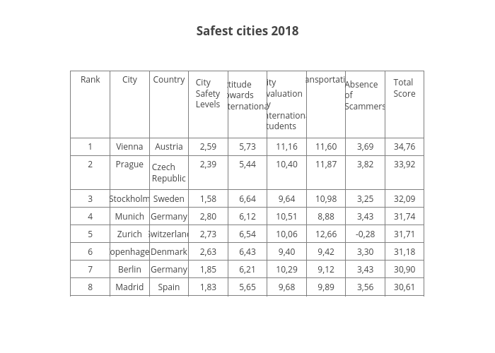 Safest cities 2018 | table made by The_bugfather | plotly