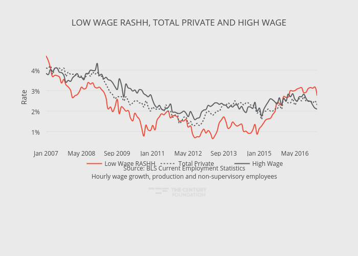 LOW WAGE RASHH, TOTAL PRIVATE AND HIGH WAGE | line chart made by Thecenturyfoundation | plotly