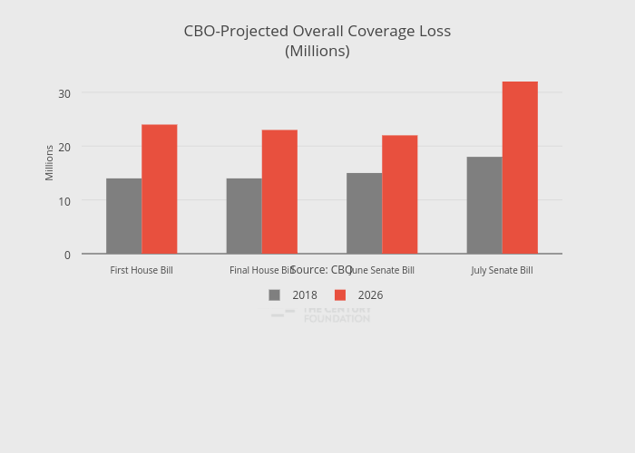 CBO-Projected Overall Coverage Loss(Millions)   bar chart made by Thecenturyfoundation   plotly